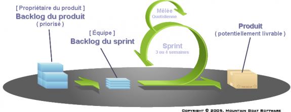 methode-gestion-projet-scrum-575x223